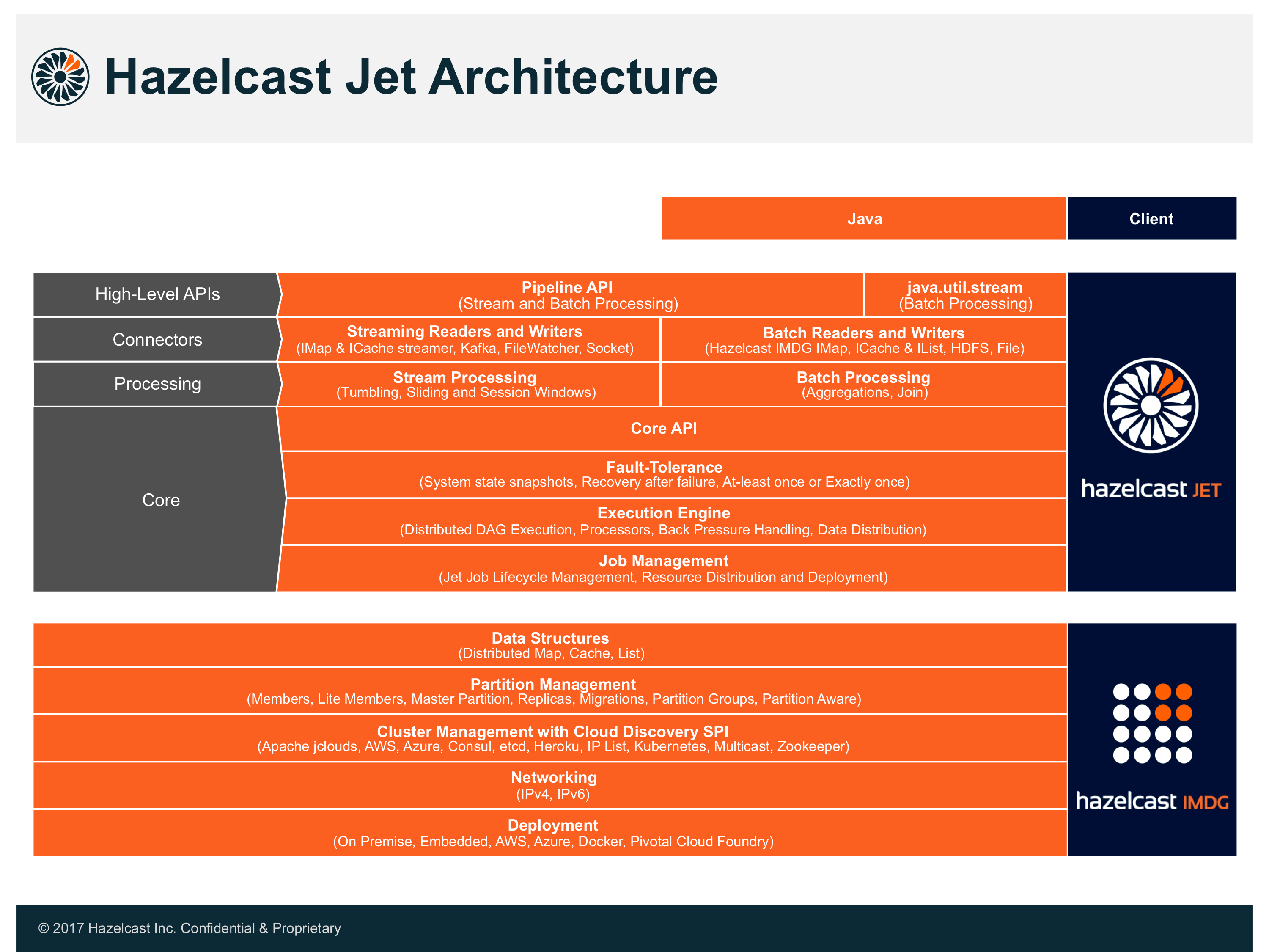 Hazelcast Jet Reference Manual Wire Passes The Middle Intermediate Switch But Is Joined In A Separate Architecture Overview