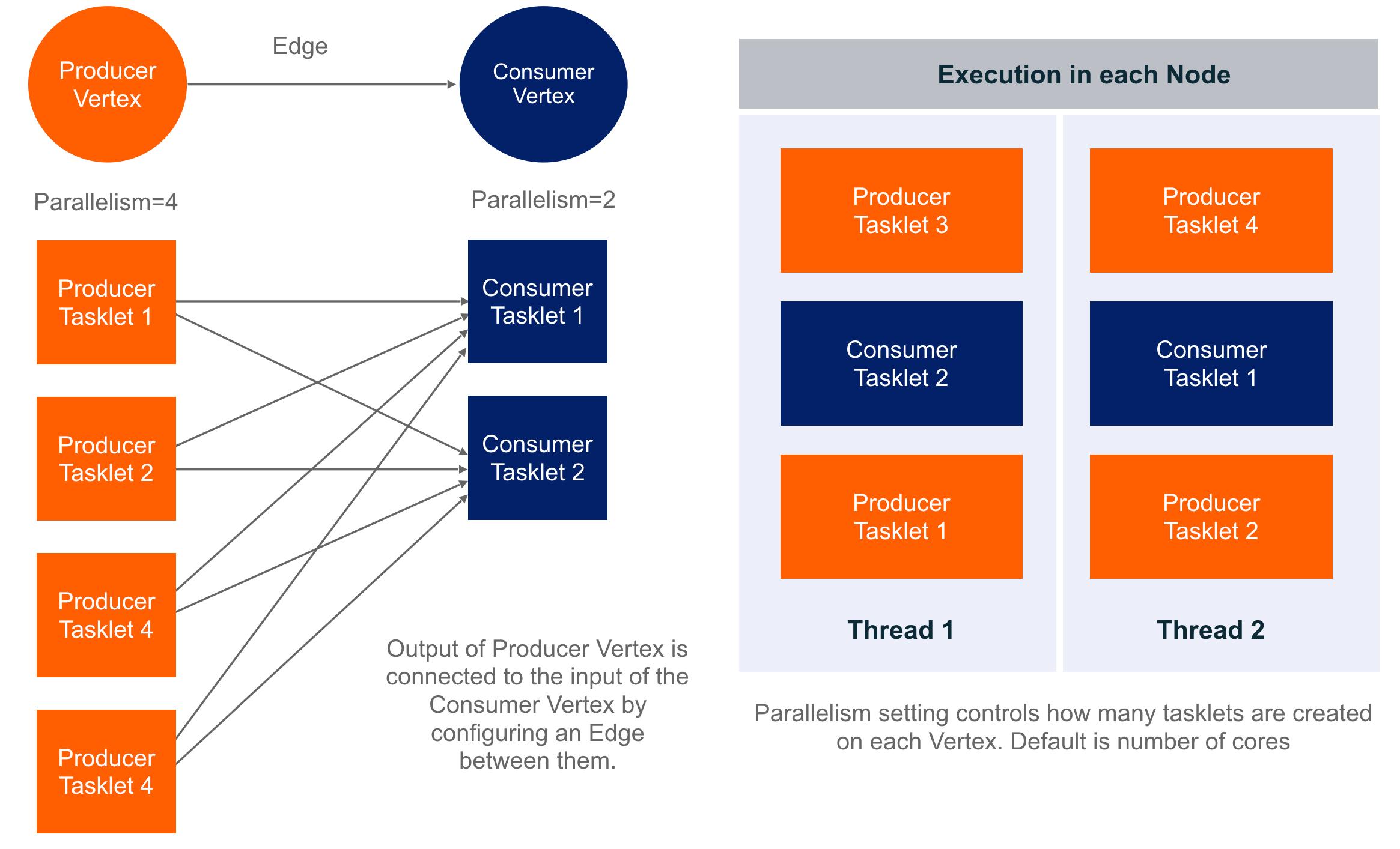 Tasklet execution model